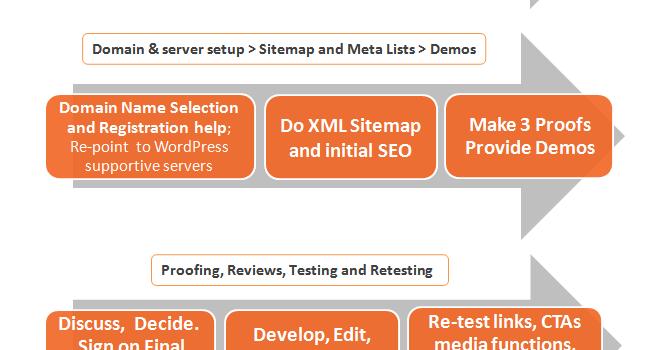 Forward Web Solutions – Service Process