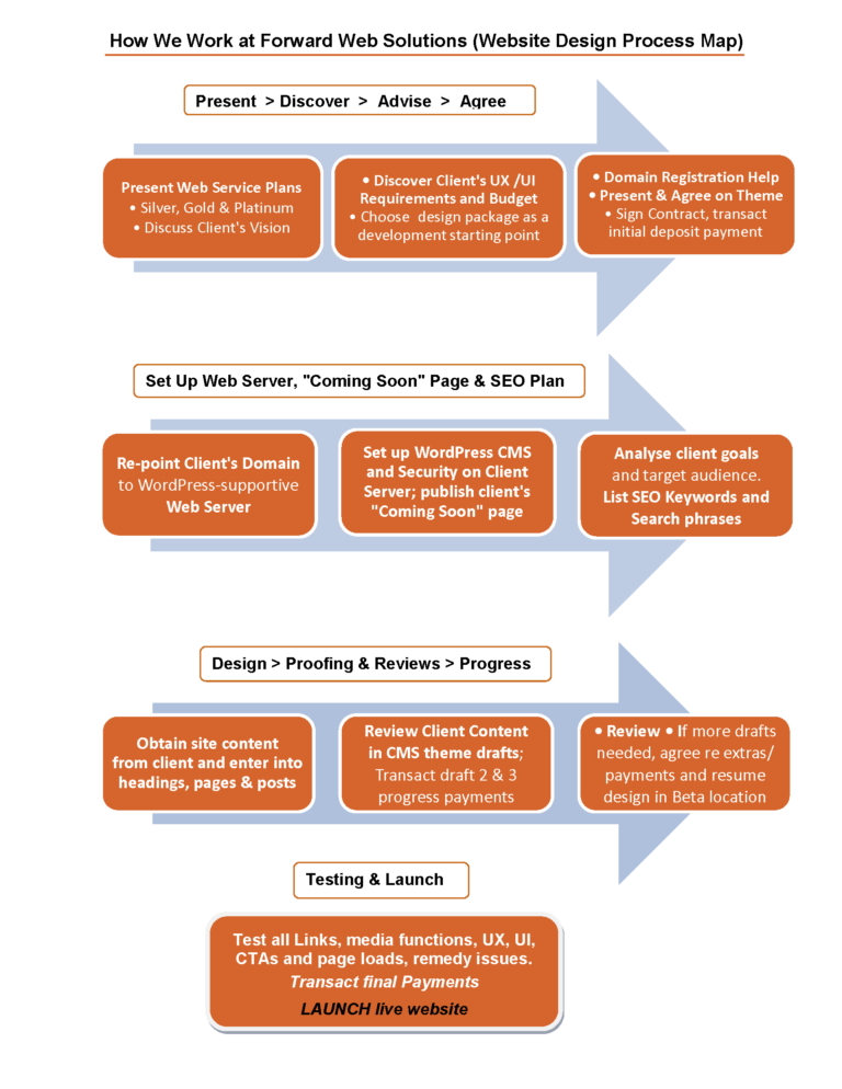 Forward Web Solutions - How We Work (Service Process Map)